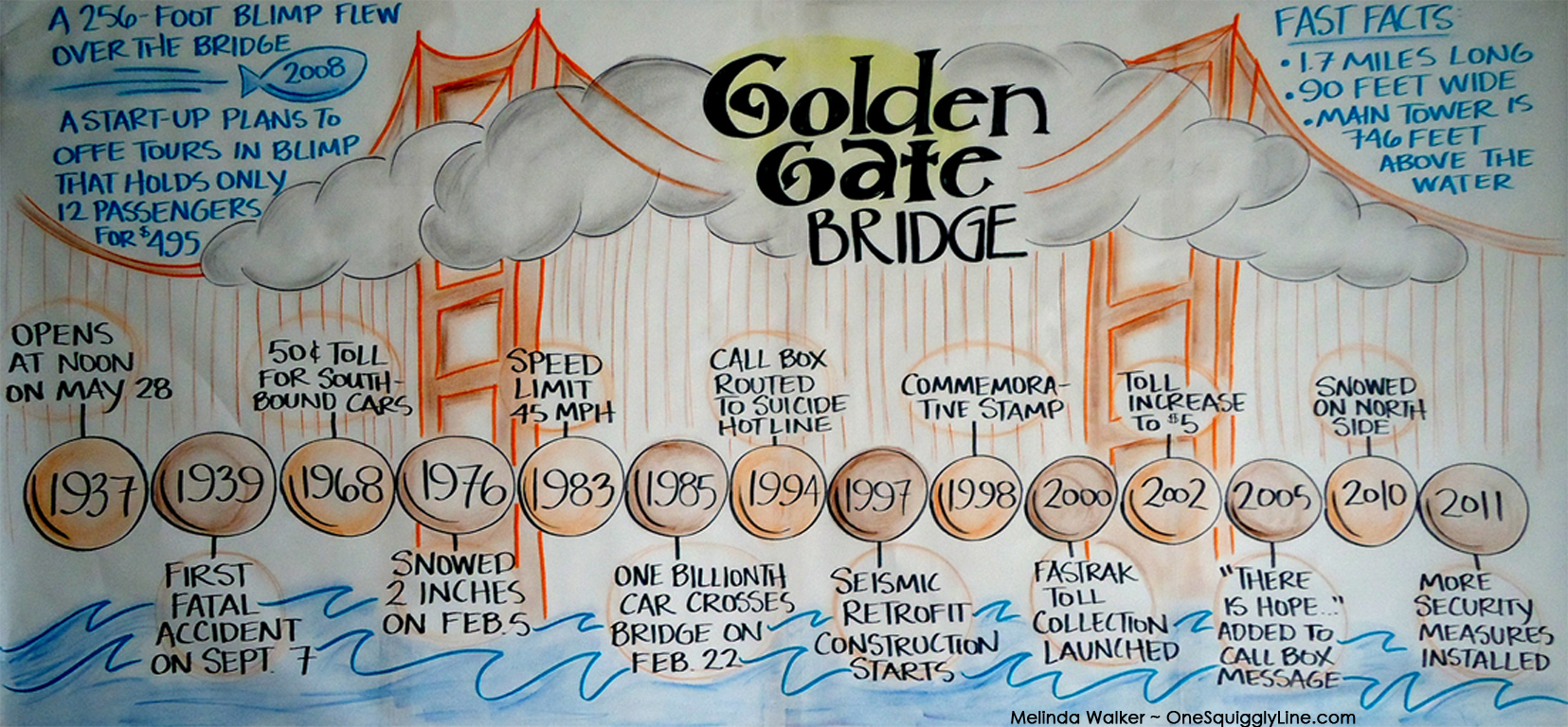 Timeline_GoldenGateBridge_MelindaWalker_OneSquigglyLine