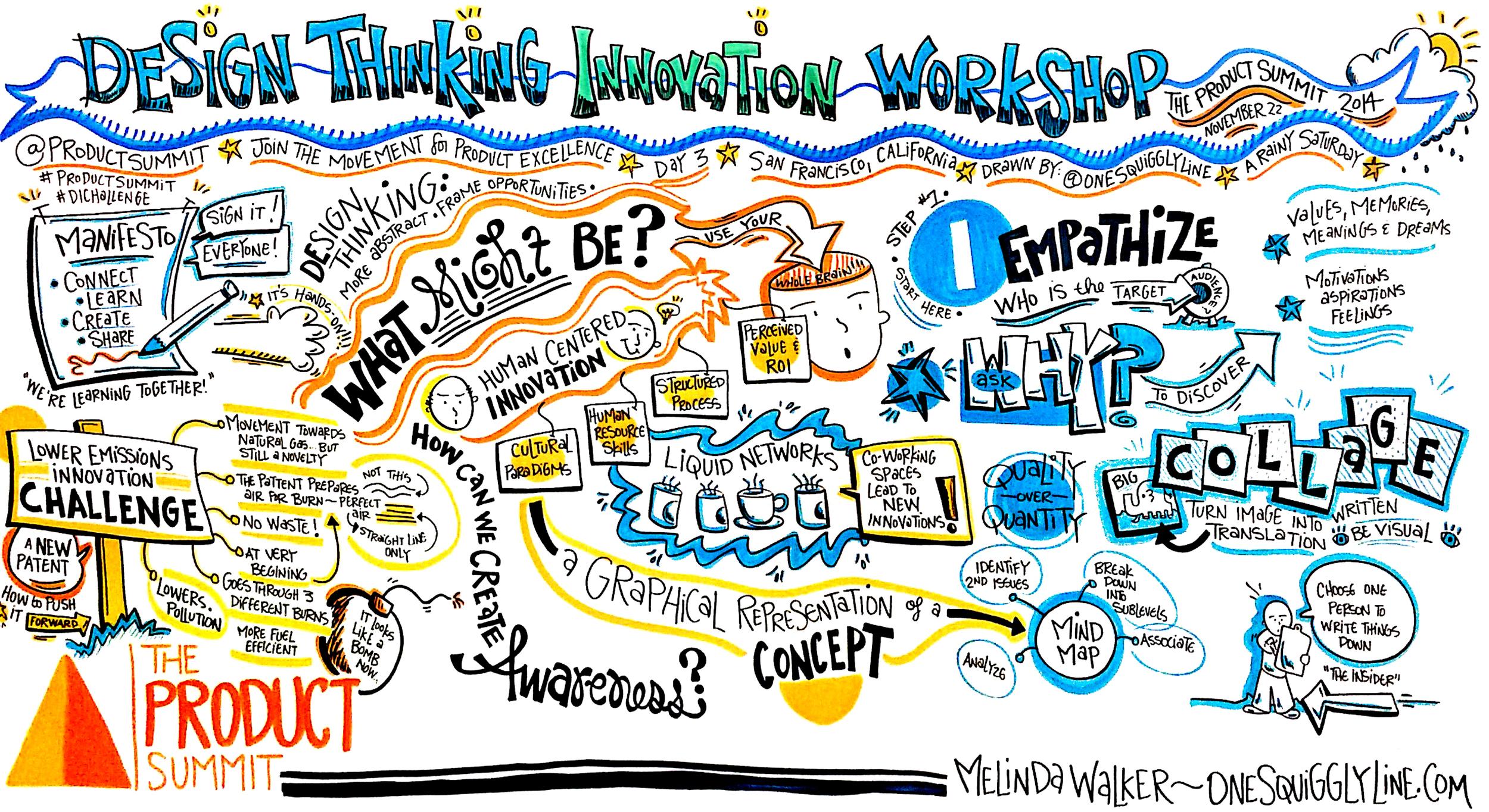 The ProductSummit_DesignThinkingInnovationWorkshop_Morning_MelindaWalker_OneSquigglyLine
