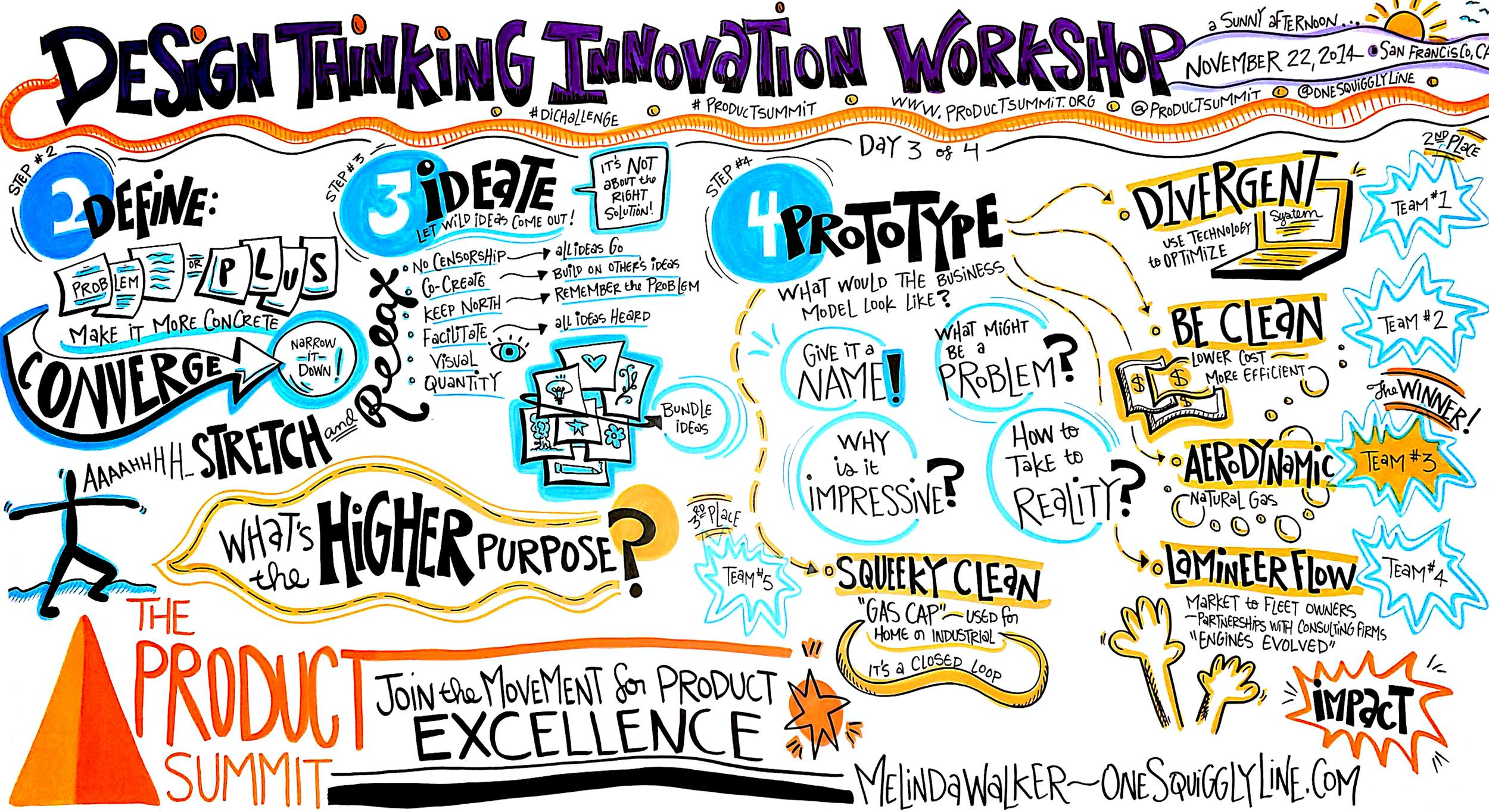 TheProductSummit_DesignThinkingInovationWorkshop_Afternoon_MelindaWalker_OneSquigglyLine
