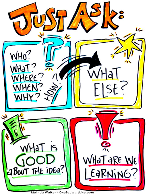 VisualThinking_Creativity_Poster_Questions_Workshop_MelindaWalker_OneSquigglyLine