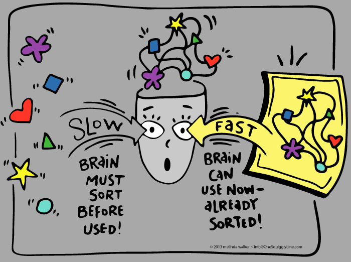 Why Visual Thinking Saves Time