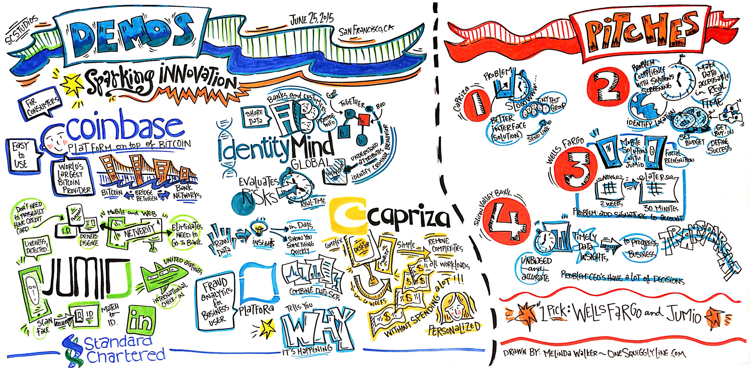 VisualNotes_GraphicRecording_DemosPitches_OneSquigglyLine