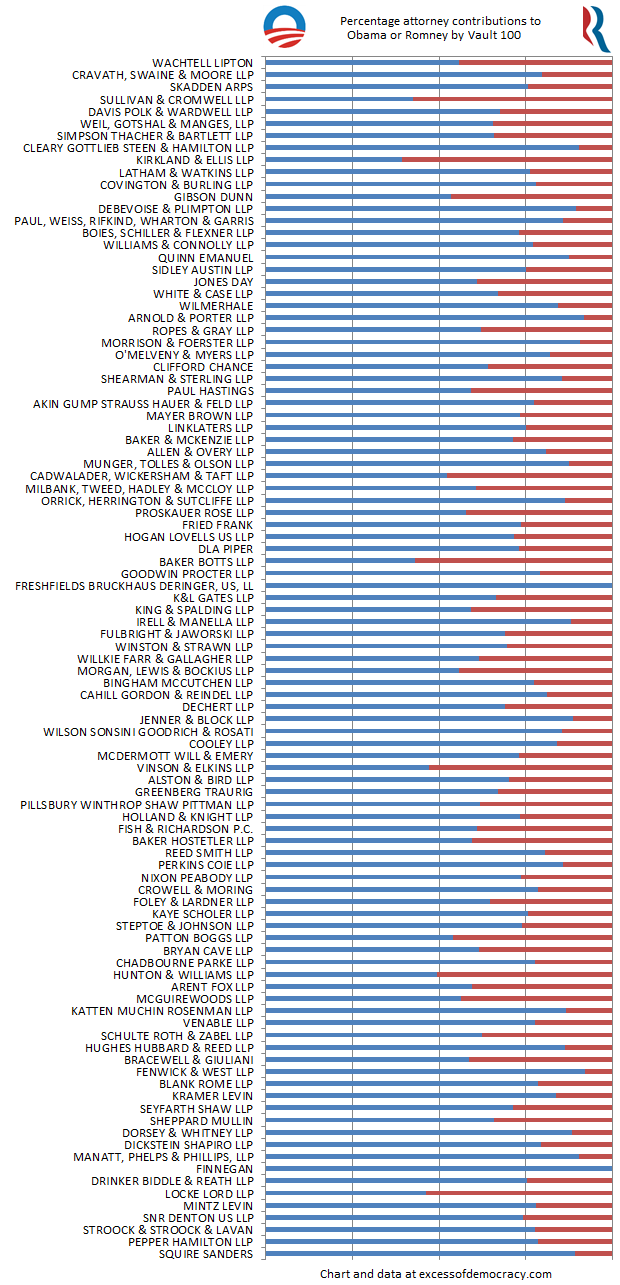Ranking the most liberal and conservative law firms — Excess