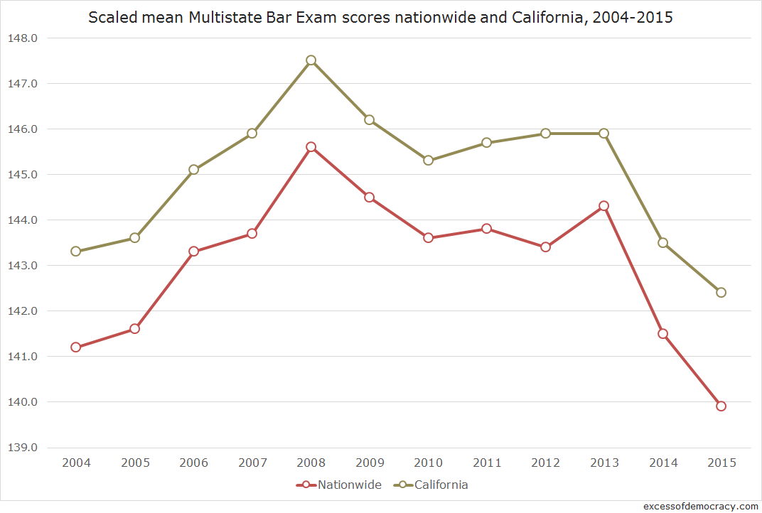 California bar exam takers are far more able than others