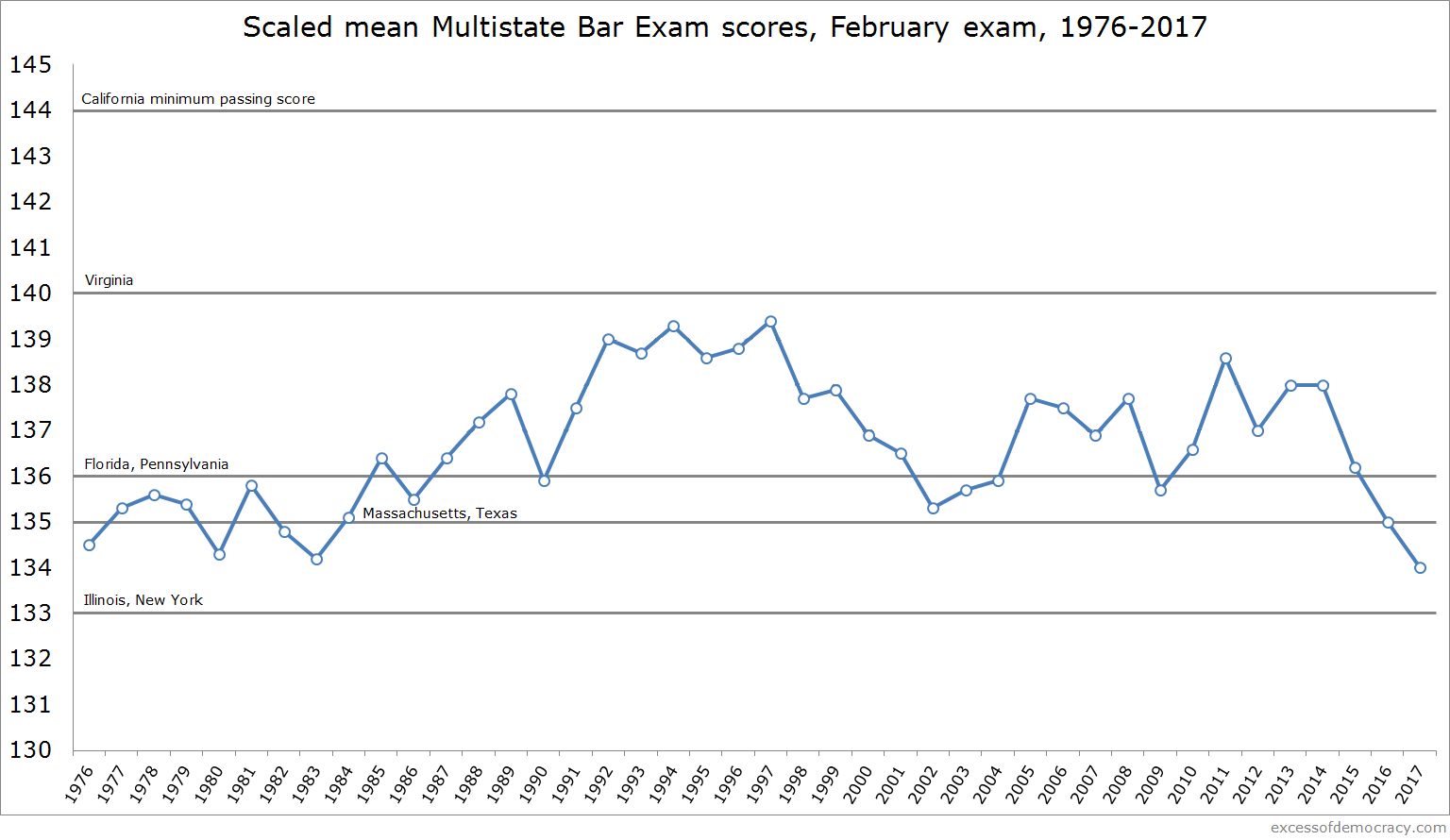 The best ways to visualize the impact of the decline in bar passage