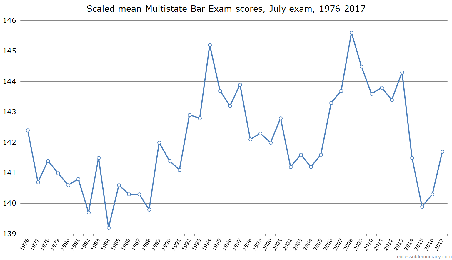 Bar exam scores rebound to highest point since 2013 — Excess of