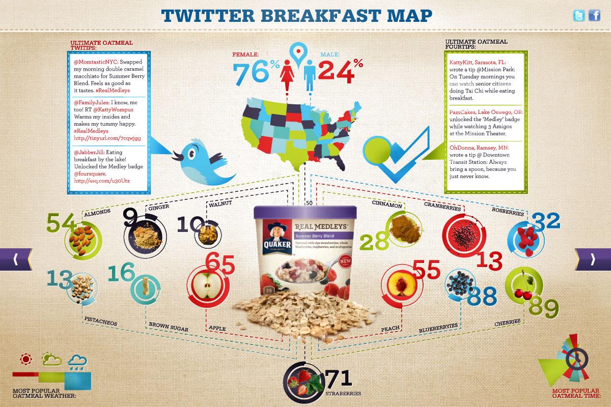 Quaker - Real Medleys // Breakfast infographic