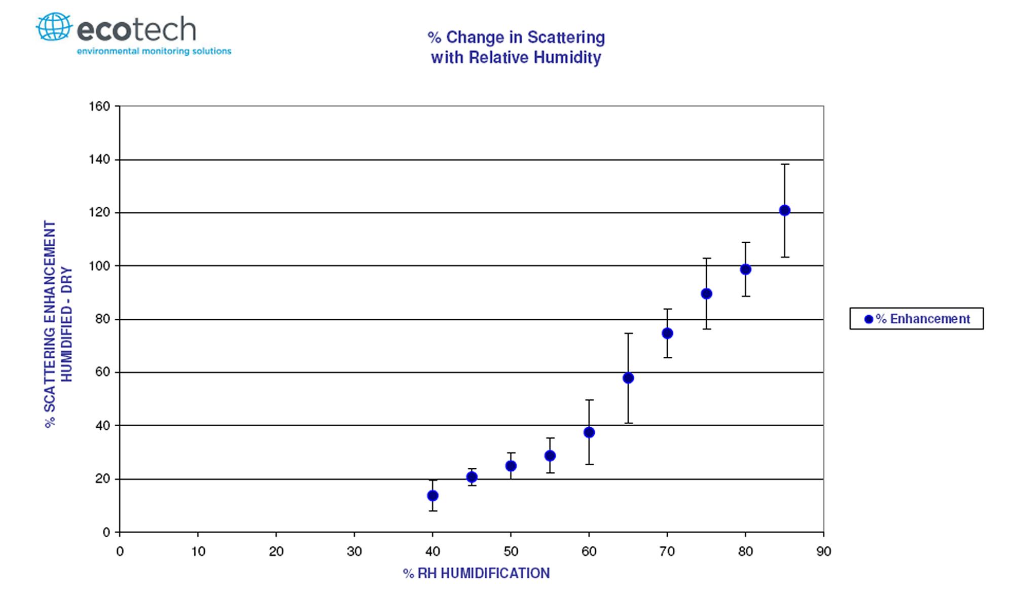 enhancement graph.jpg
