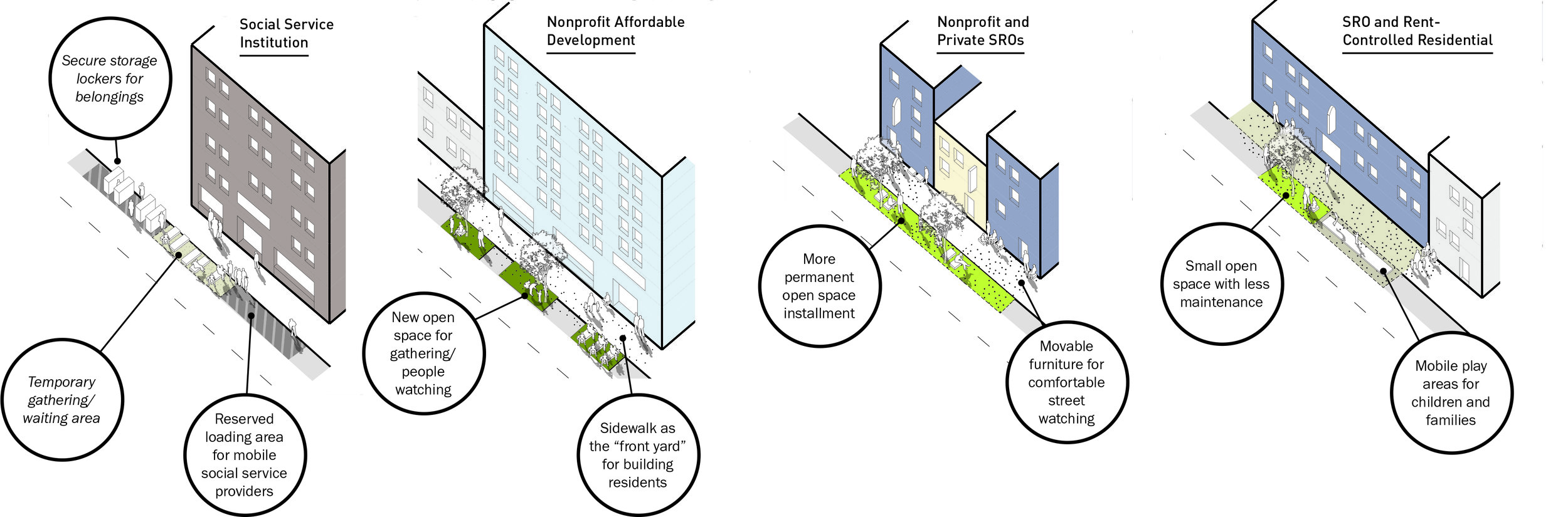 Incremental Network of Reclaimed Open Spaces