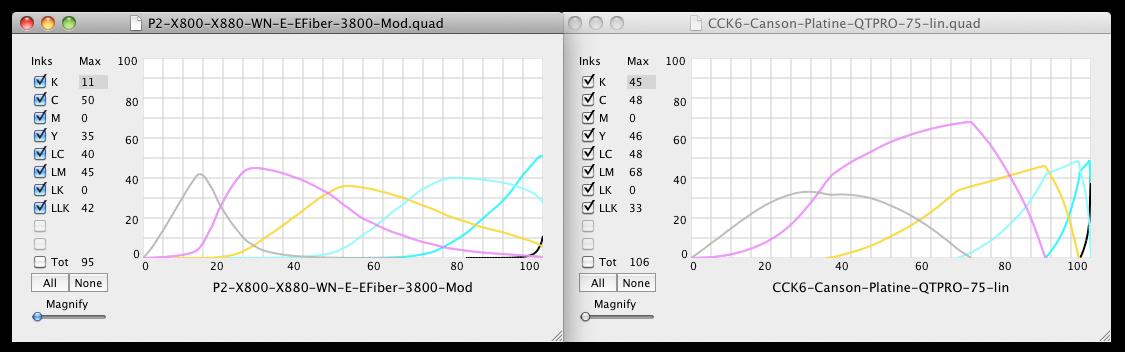Piezography vs QTR Overlaps