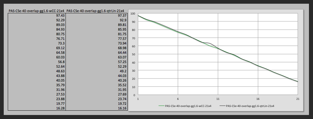 Comparing measurements from the result of the correction curve (green line) and QTR linearization (black line). No additional linearization step was done with profile using the correction curve (although it is still possible)