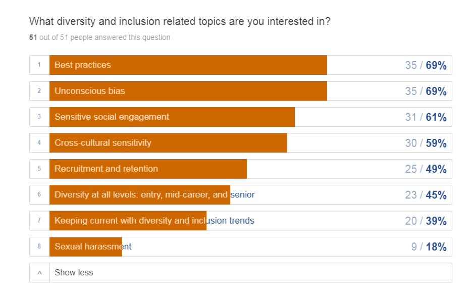 What D&I topics are you interested in?