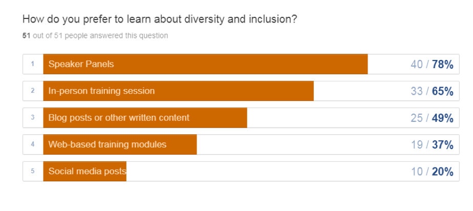 How do you prefer to learn about diversity and inclusion?