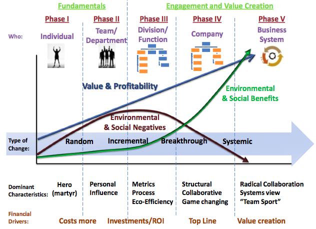 The Hagen-Wilhelm change matrix From   Making Sustainability Stick   by Kevin Wilhelm