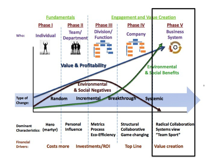 "The Hagen-Wilhelm Change Matrix from   ""Making Sustainability Stick""   by Kevin Wilhelm"