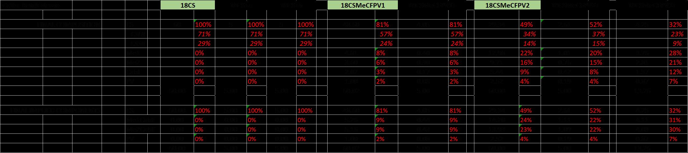 allocation to barrels.png