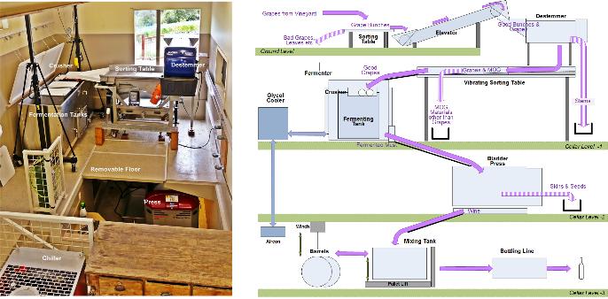 2. Buy and install winemaking equipment