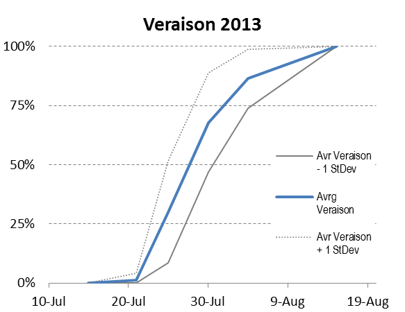 Veraison progress chart.png