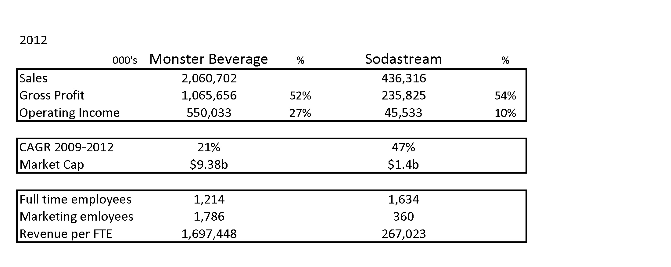 Key Financials: SodaStream and Monster Beverage