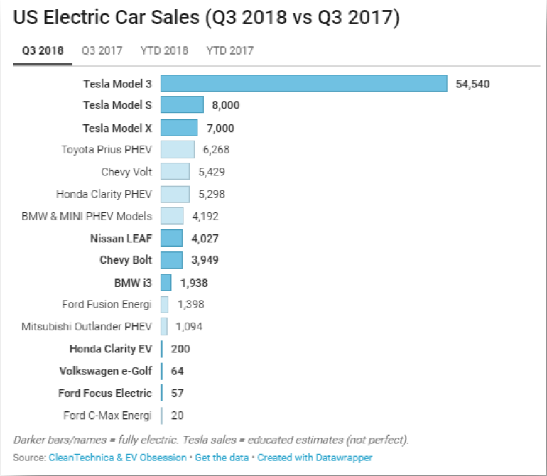 US Electric carsales 2018.png