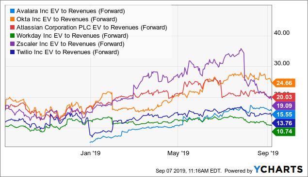 Selected enterprise cloud computing stocks