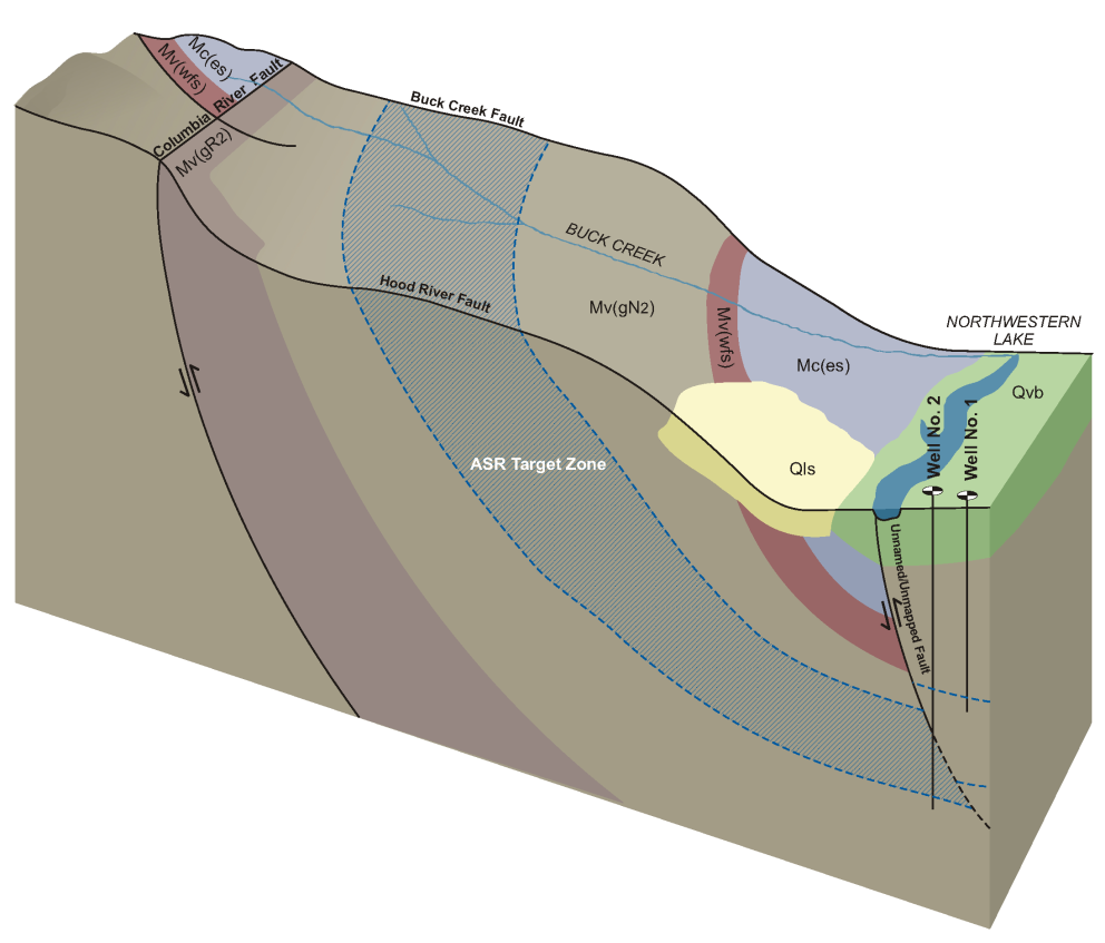 Figure 3. Conceptual Hydrogeologic Model of White Salmon Project Area Source: Aspect Consulting