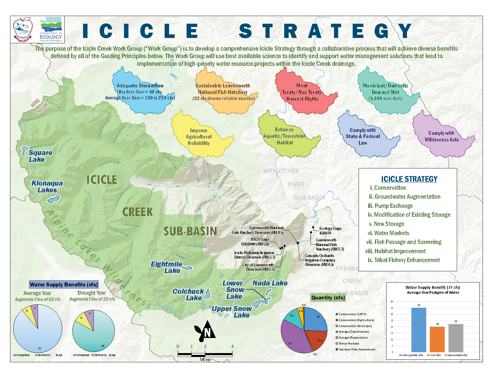Icicle strategy poster used in SEPA scoping meeting. Click Image for FULL RESOLUTION