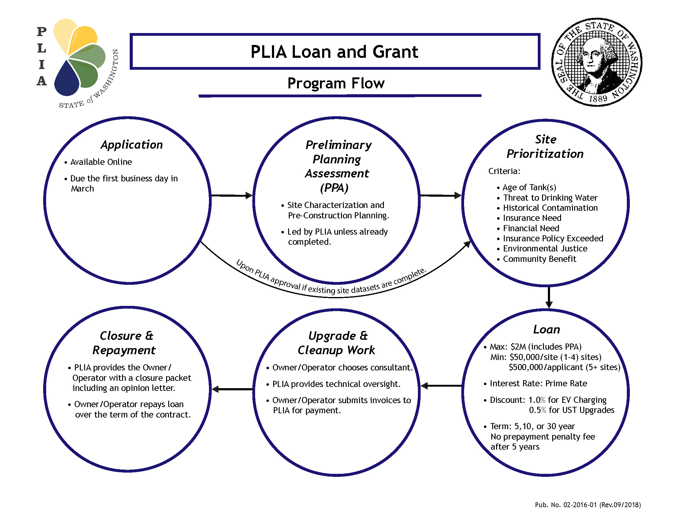 PLIA Loan and Grant Program Flow Chart