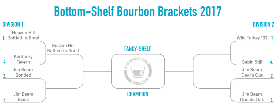 The winner of this round is Heaven Hill Bottled in Bond.
