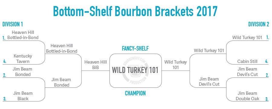 Winner is Wild Turkey 101