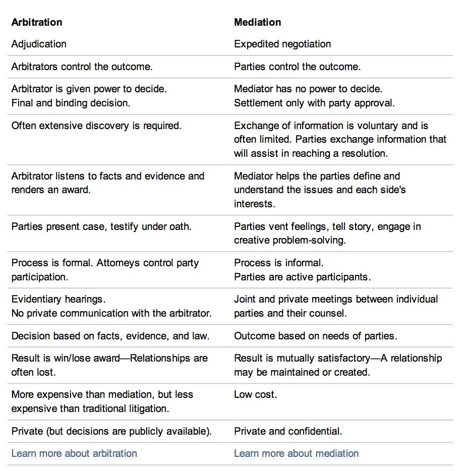"Comparison of Arbitration & Mediation - FINRA"" copy.jpg"