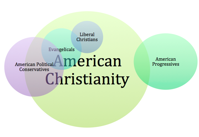 """[image description: A Venn Diagram of American Christianity. A large yellow circle in the middle is labeled """"American Christianity."""" This circle encompasses two smaller circles - a green one labeled """"Evangelicals"""" and a blue one labeled """"Liberal Christians."""" These two circles overlap. Another circle overlaps with Evangelicals and the larger Christianity circle, though part of it touches neither circle. This purple circle is labeled """"American Political conservatives."""" The last circle is a larger green on that only overlaps with the yellow American Christianity circle. This large green circle is labeled """"American Progressives.""""]"""