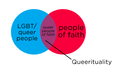queerituality_Venn.png
