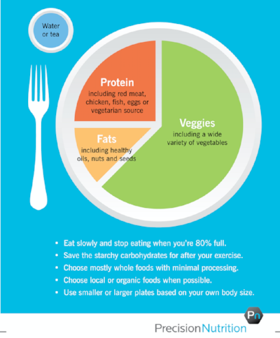 How to design your meal plate for healthy fueling for performance.