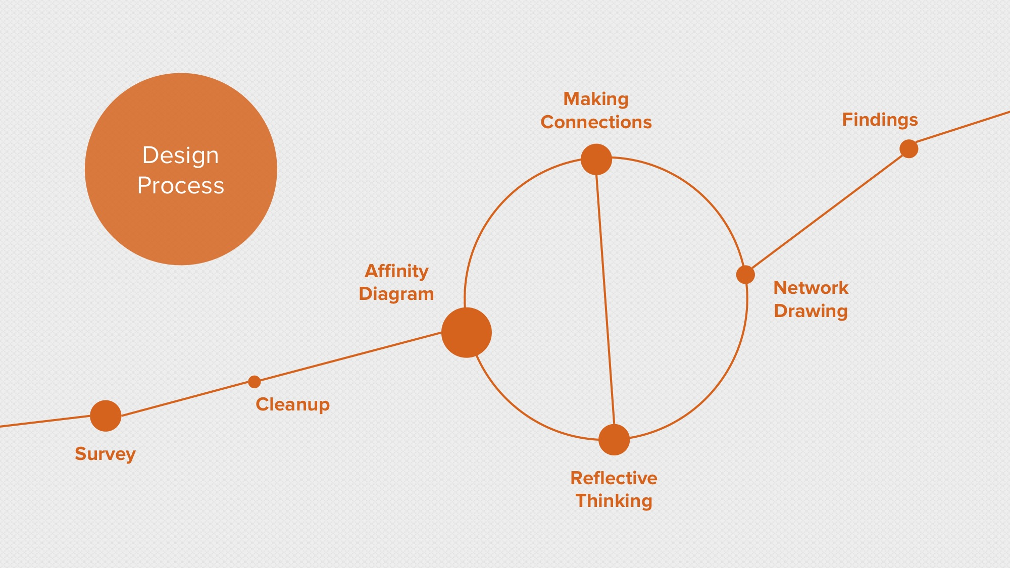 2014.10.17 - -How Are Ideas Connected- Drawing the Design Process of Idea Networks in Global Game Jam- - Meaningful Play 2014 6.jpeg