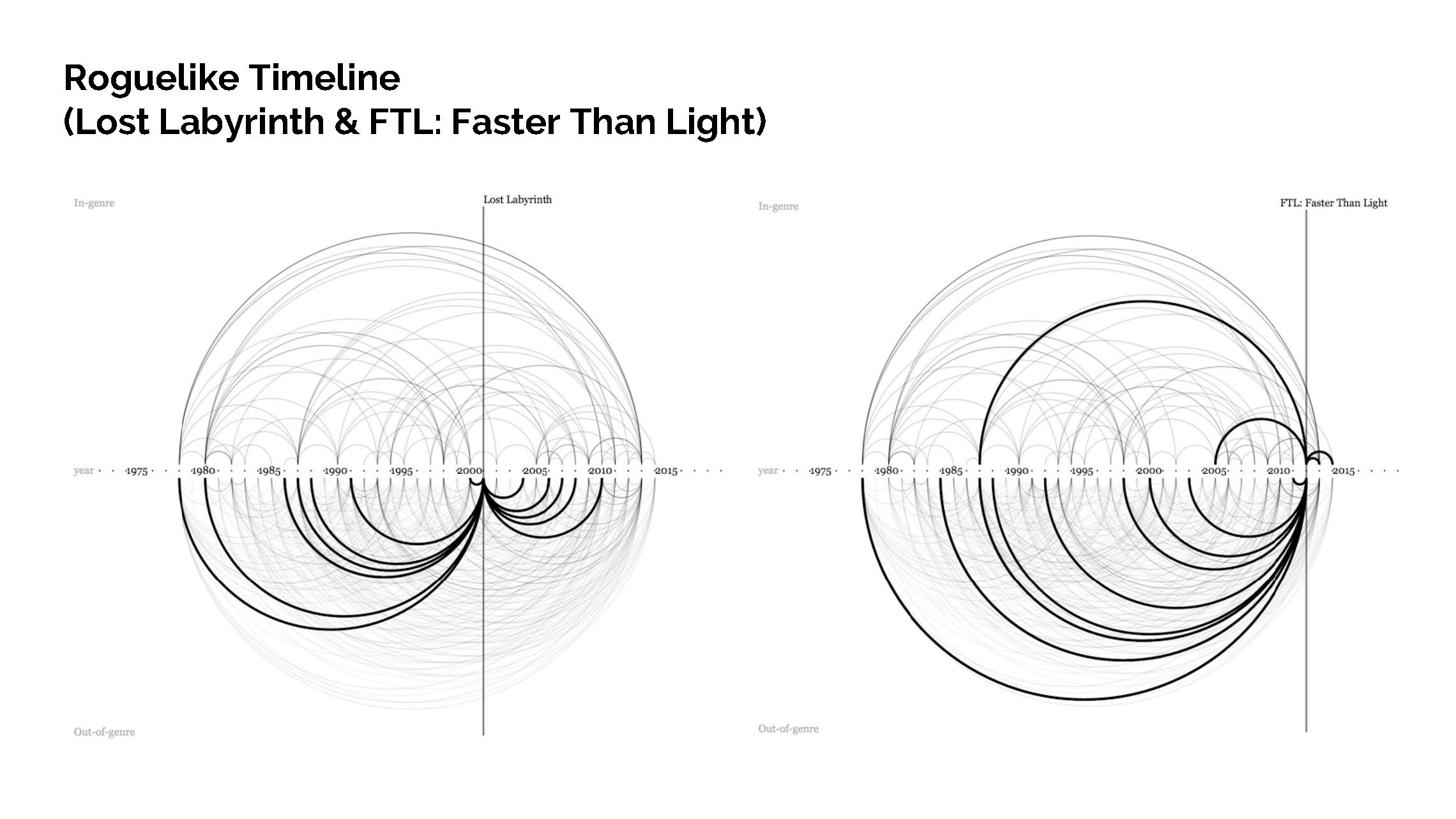 Finding Design Influence Within Roguelike Games_Page_15.jpg