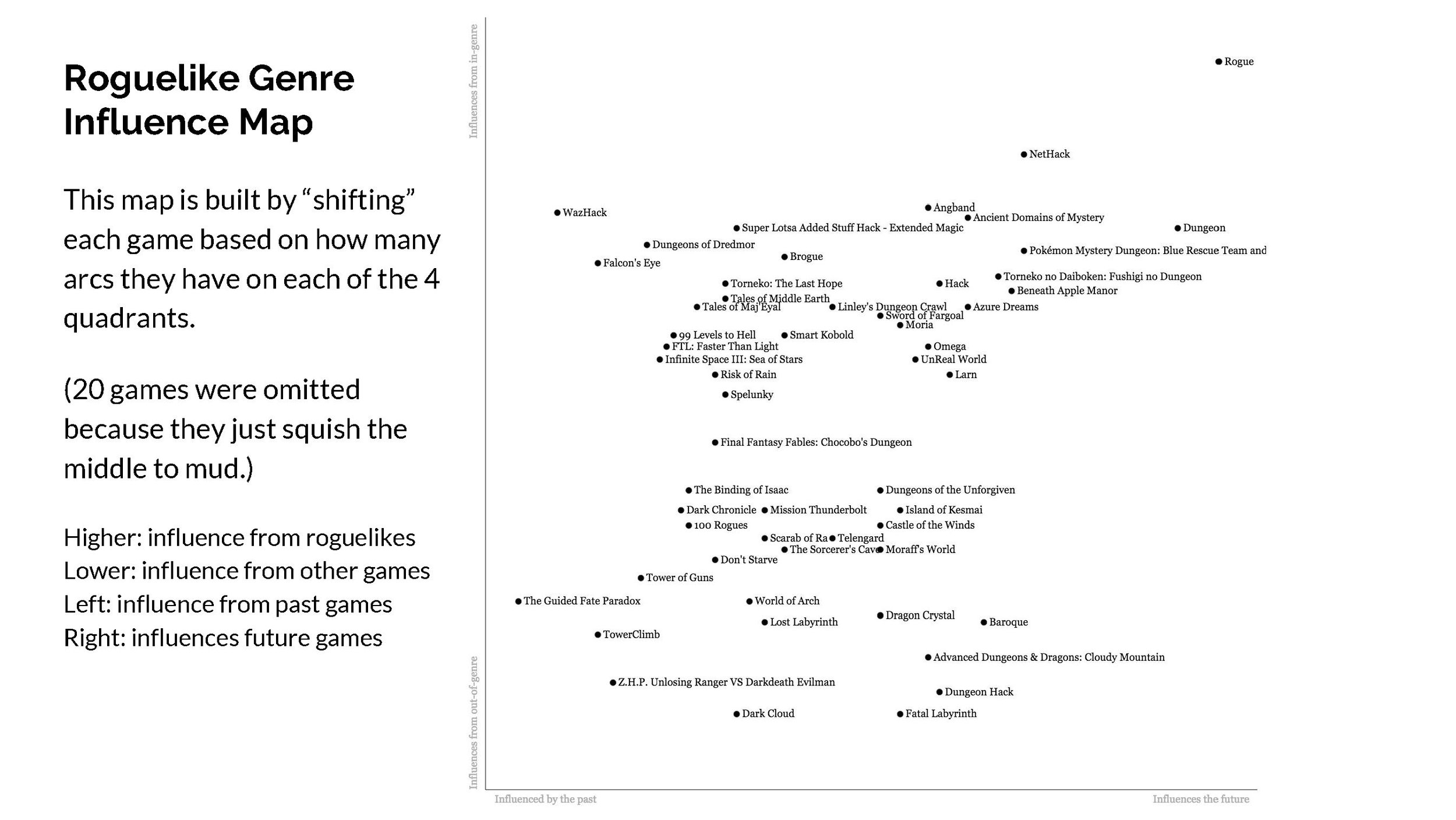 Finding Design Influence Within Roguelike Games_Page_16.jpg