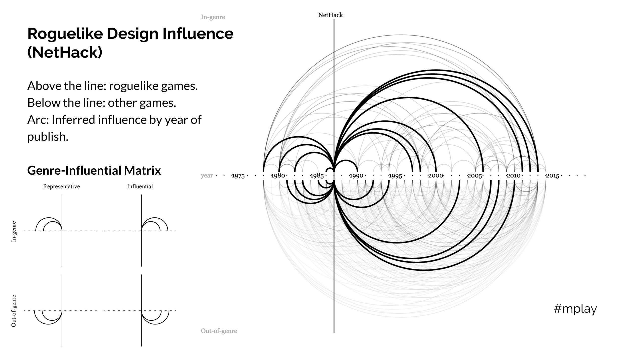 Finding Design Influence Within Roguelike Games_Page_14.jpg