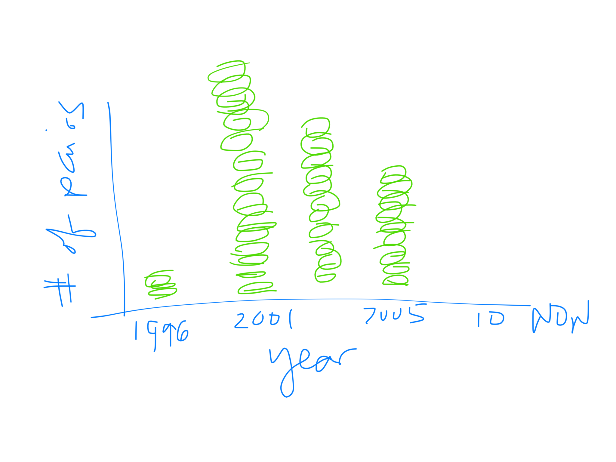 I'm not sure what this graph means anymore… Maybe I meant pairs of friends?