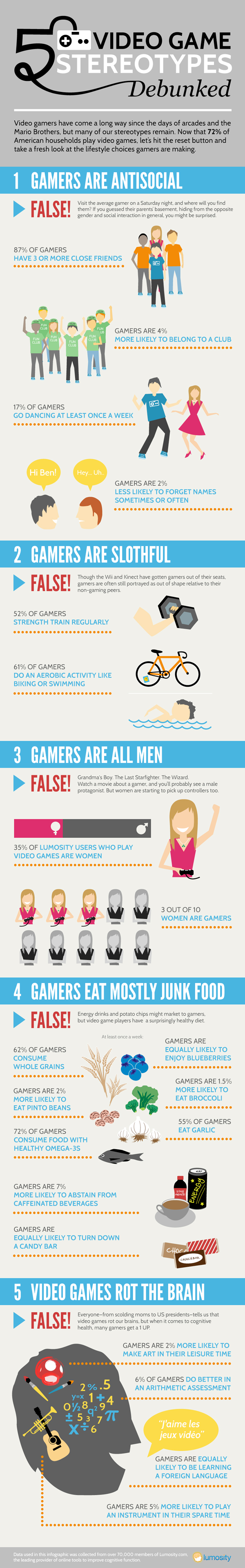 GamerSterotypes_InfoGraphic