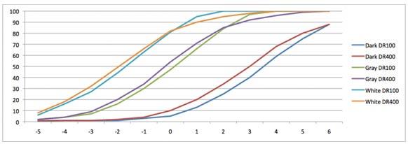 XE-1_multiscene_range_test_graph.jpg