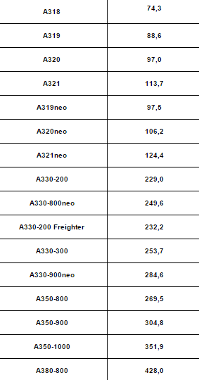 Airbus price table