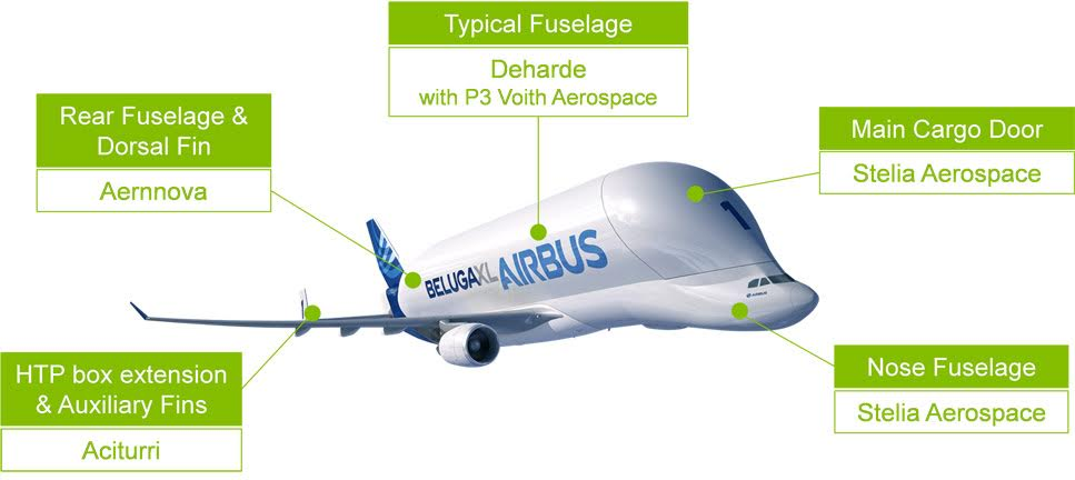 Beluga XL suppliers.jpg