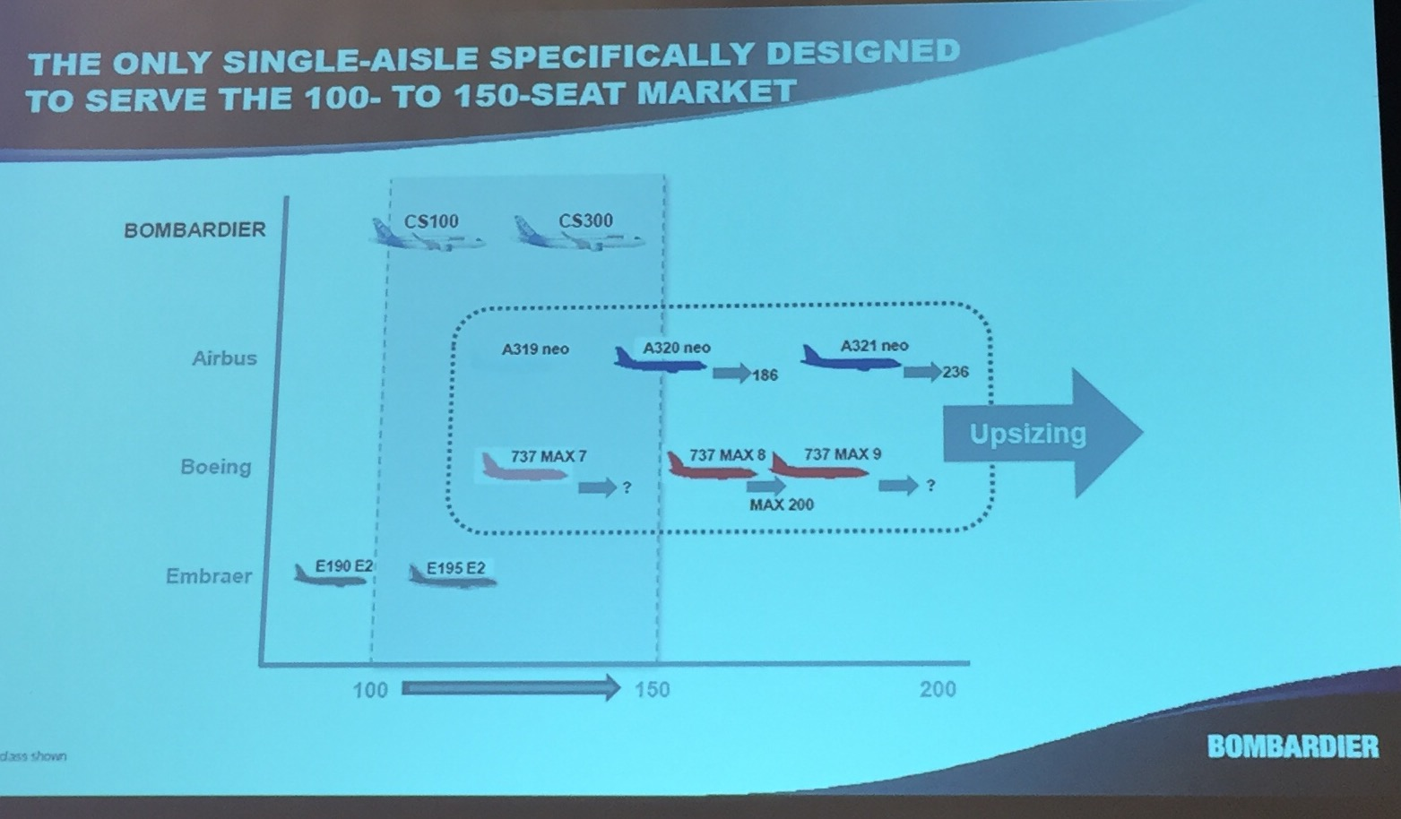 And here the market positioning of both models of the Bombardier CSeries, the CS100 and CS300
