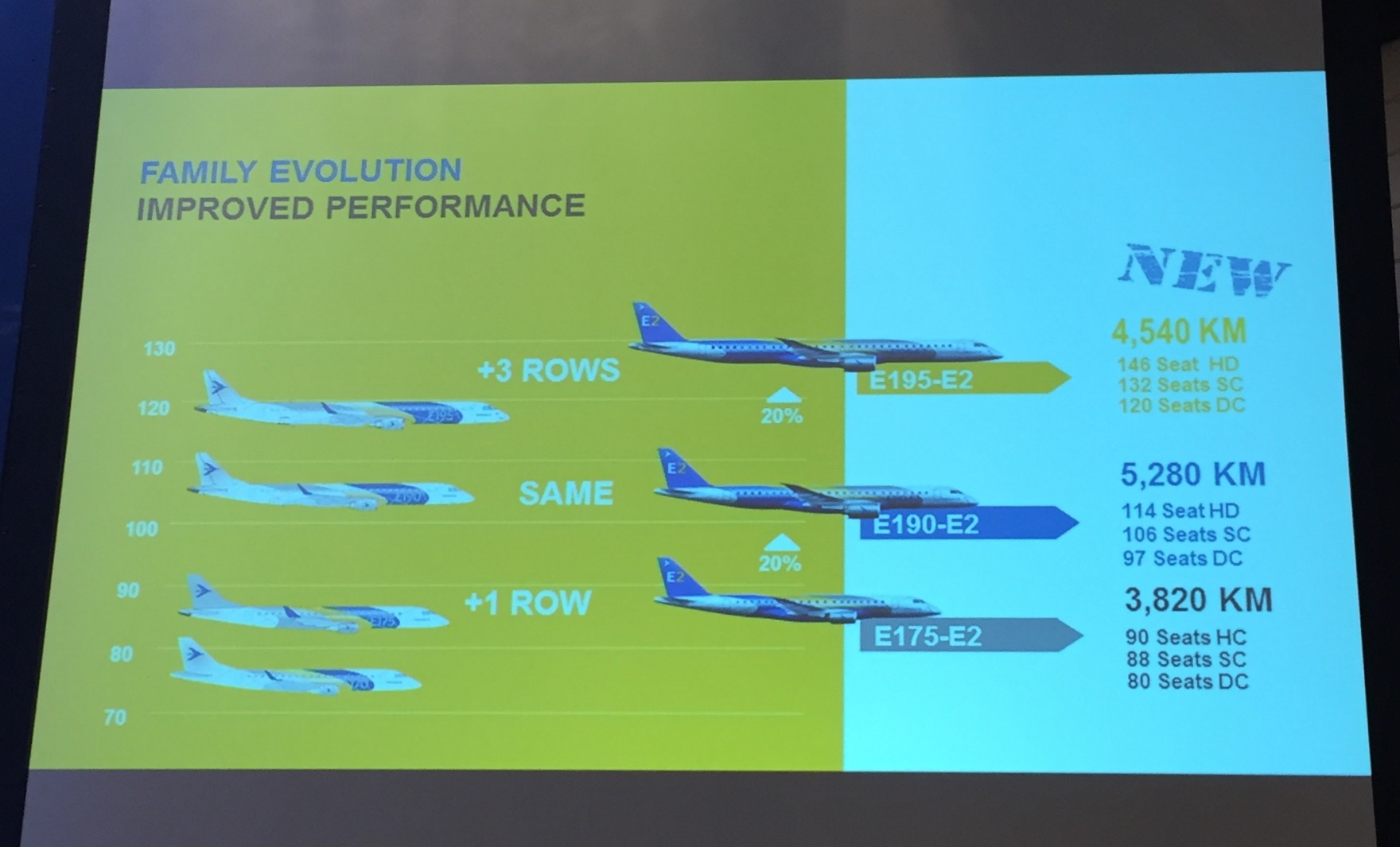Here a nice visualization of the evolution of Embraer's E-JEt family of aircraft