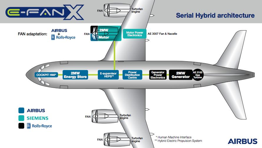 A diagram of the E-Fan X