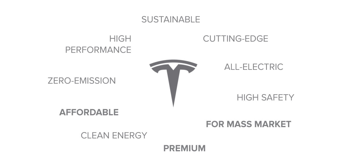 There is an identity confusion as Tesla tries to be both premium and affordable; to be exclusive and for the mass market all at the same time