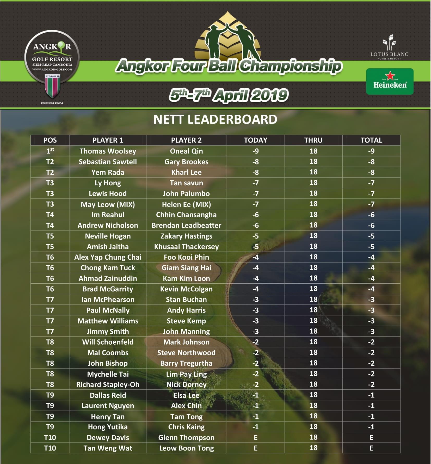 Top 10 Nett - Round 1.jpg
