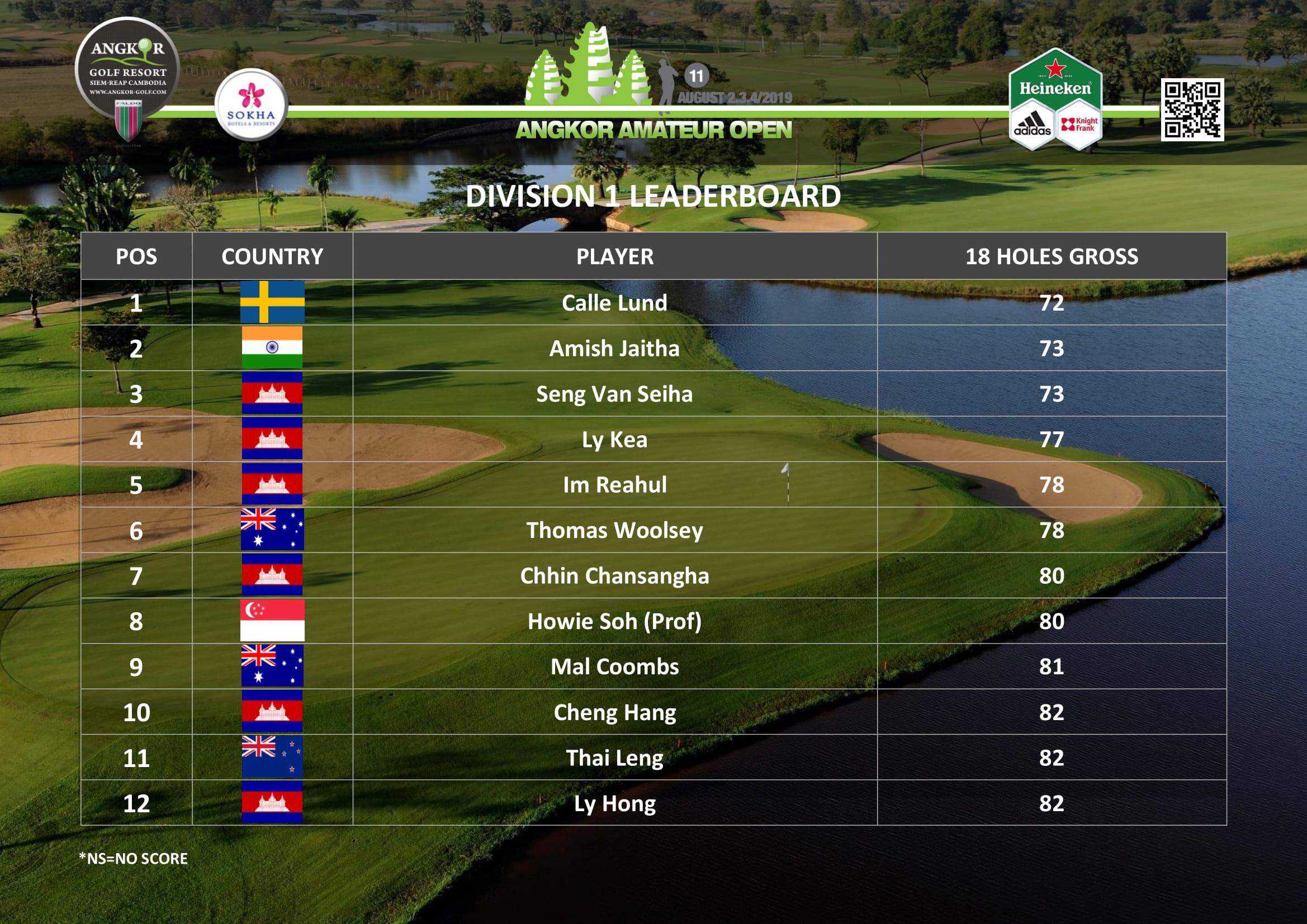 Leaderboard - Division 1 Gross.jpg