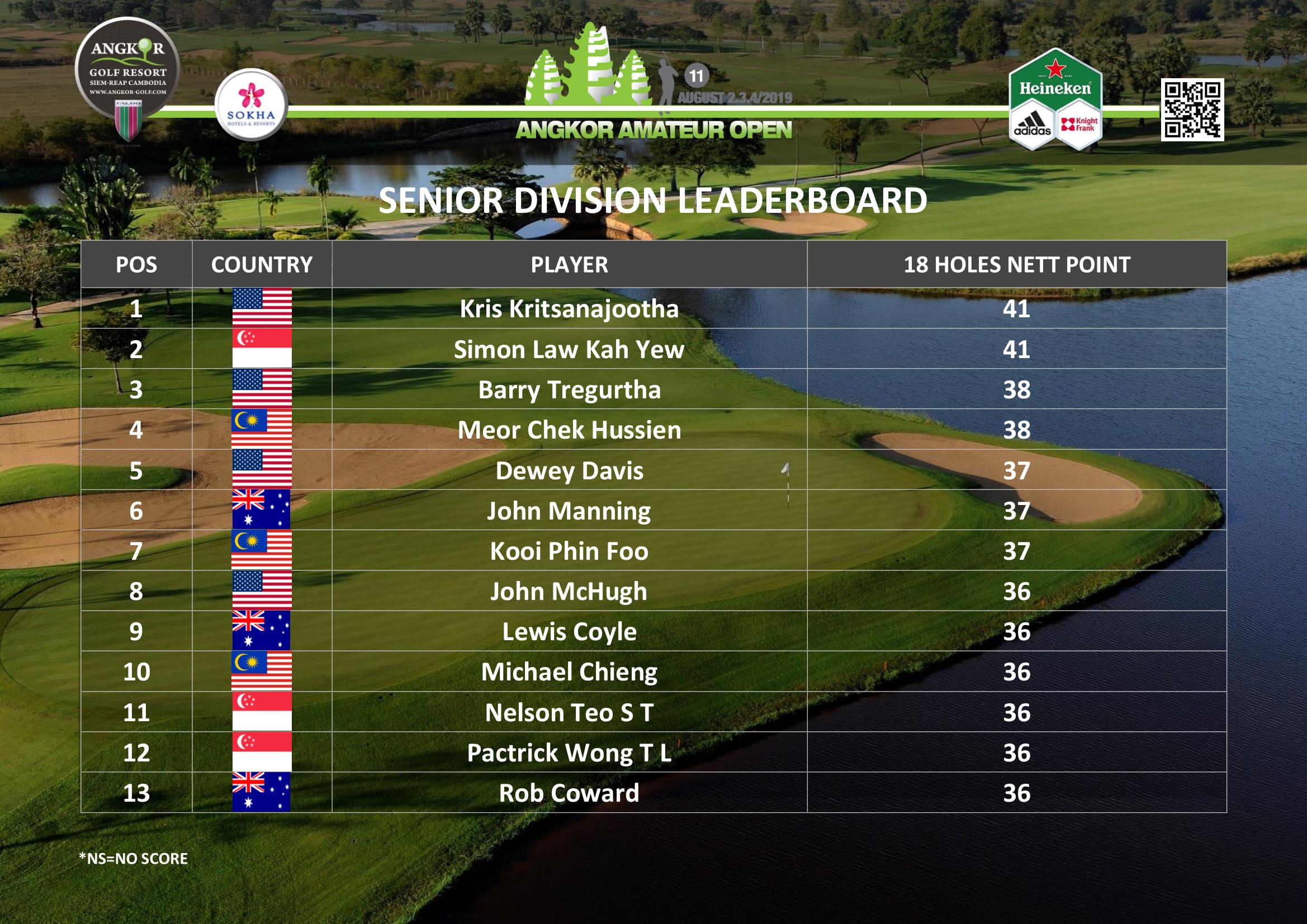 Leaderboard - Senior Division.jpg